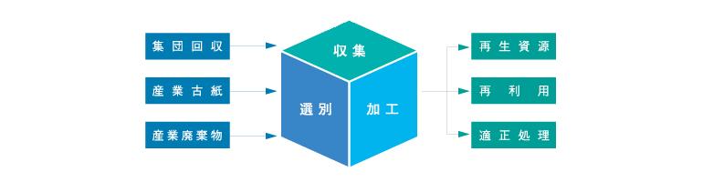 リサイクル企業・パックス